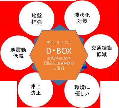 D・Box工法の特徴