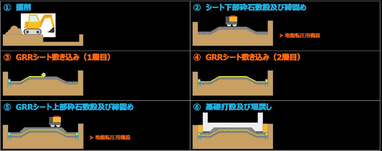 GRRシート工法の施工の流れ