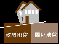 敷地内の地耐久差