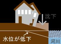 地下水位の影響