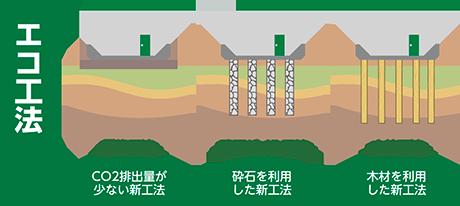 地盤改良工事:エコ工法