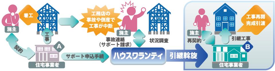「工事引き継ぎサポート」が大切なお住まいを完成お引渡までお手伝いします。