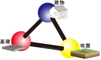 ③建物・基礎・地盤の構造バランスを担保する