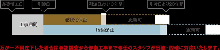 万が一不同沈下した場合は事故調査から修復工事まで専任のスタッフが迅速・的確に対応致します。