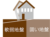 敷地内の地耐力差